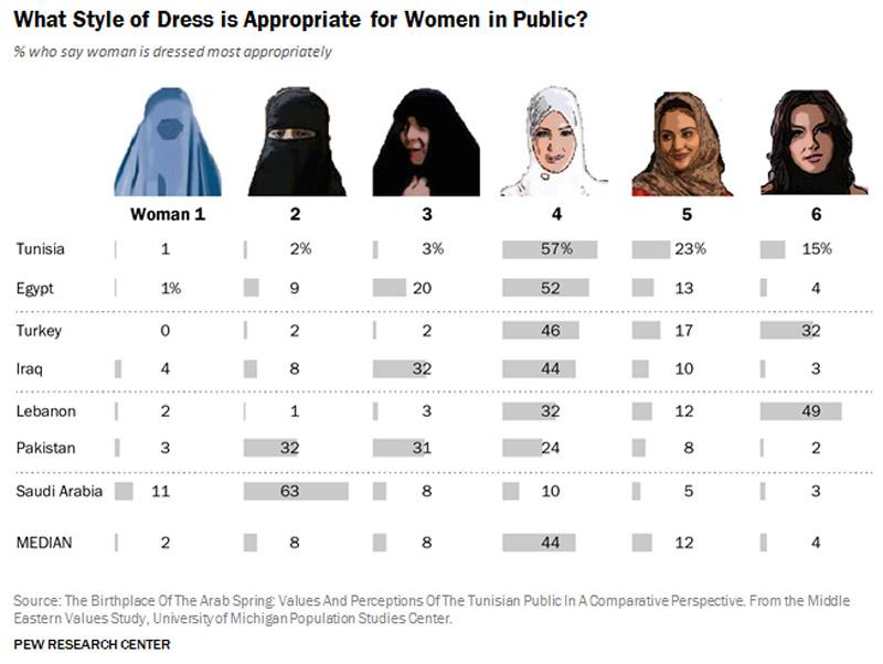 stor uenighed blandt muslimer om det islamisk torklaede