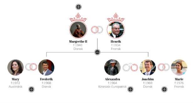 Nyt stamtræ viser 150 års kongelig historie med royale forbindelser på kryds og tværs i Europa ...